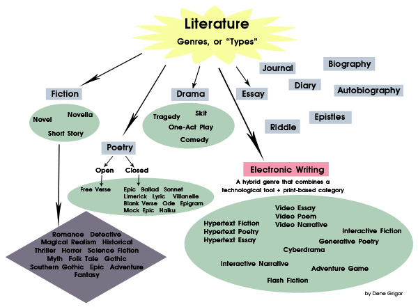 news introduction to electronic literature