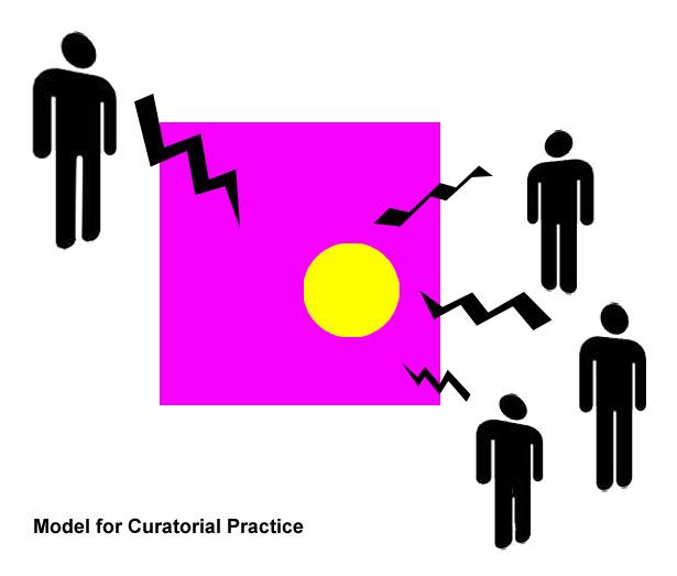 curatorial-model